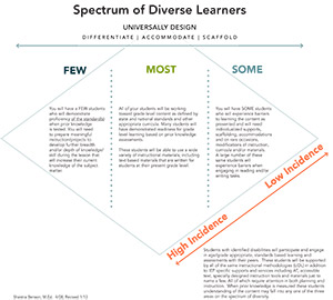 Spectrum of Diverse Learners